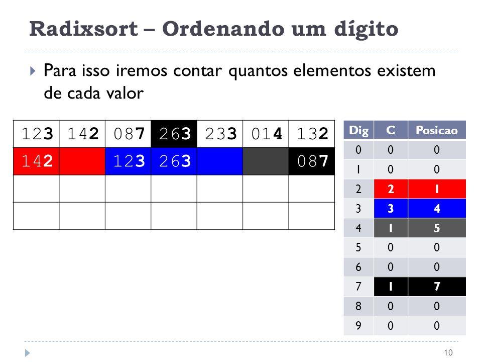 Radixsort – Ordenando um dígito 10 Para isso iremos contar quantos elementos existem de cada valor 123142087263233014132 142123263087 DigCPosicao 000