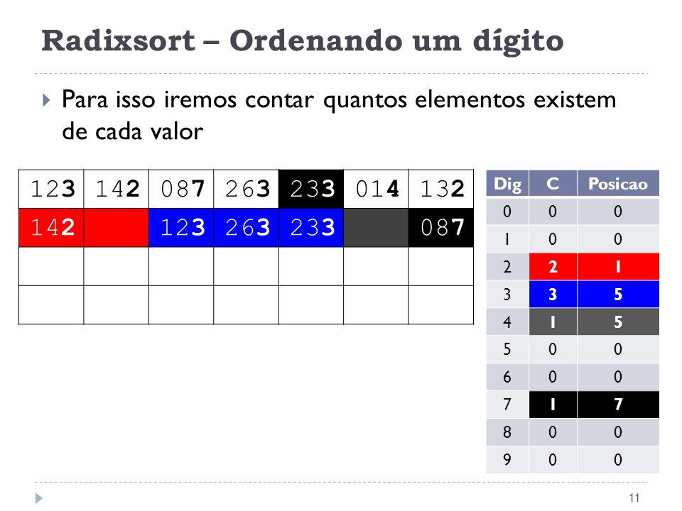 Radixsort – Ordenando um dígito 11 Para isso iremos contar quantos elementos existem de cada valor 123142087263233014132 142123263233087 DigCPosicao 0