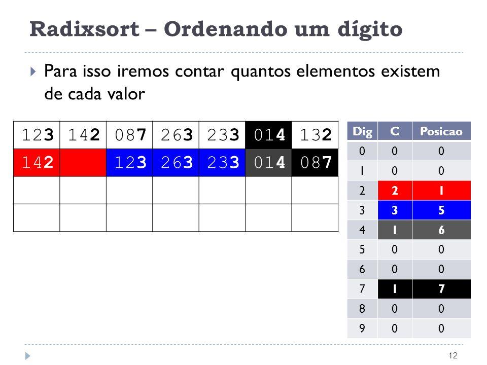 Radixsort – Ordenando um dígito 12 Para isso iremos contar quantos elementos existem de cada valor 123142087263233014132 142123263233014087 DigCPosica
