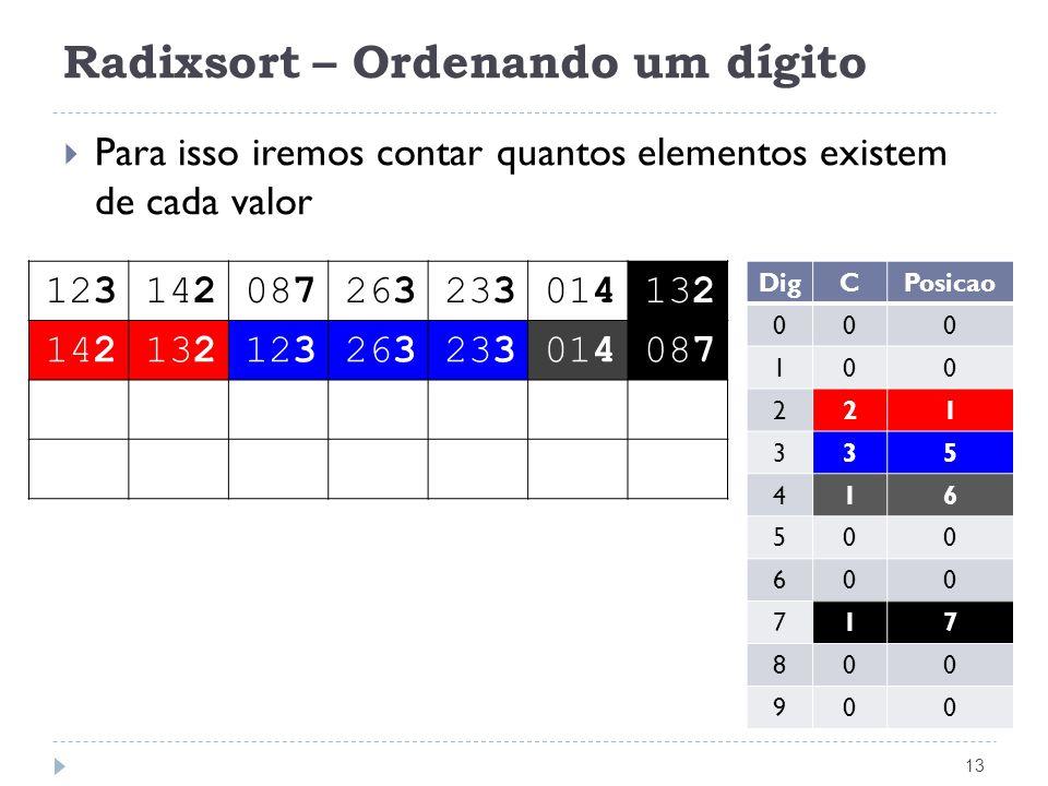 Radixsort – Ordenando um dígito 13 Para isso iremos contar quantos elementos existem de cada valor 123142087263233014132 142132123263233014087 DigCPos