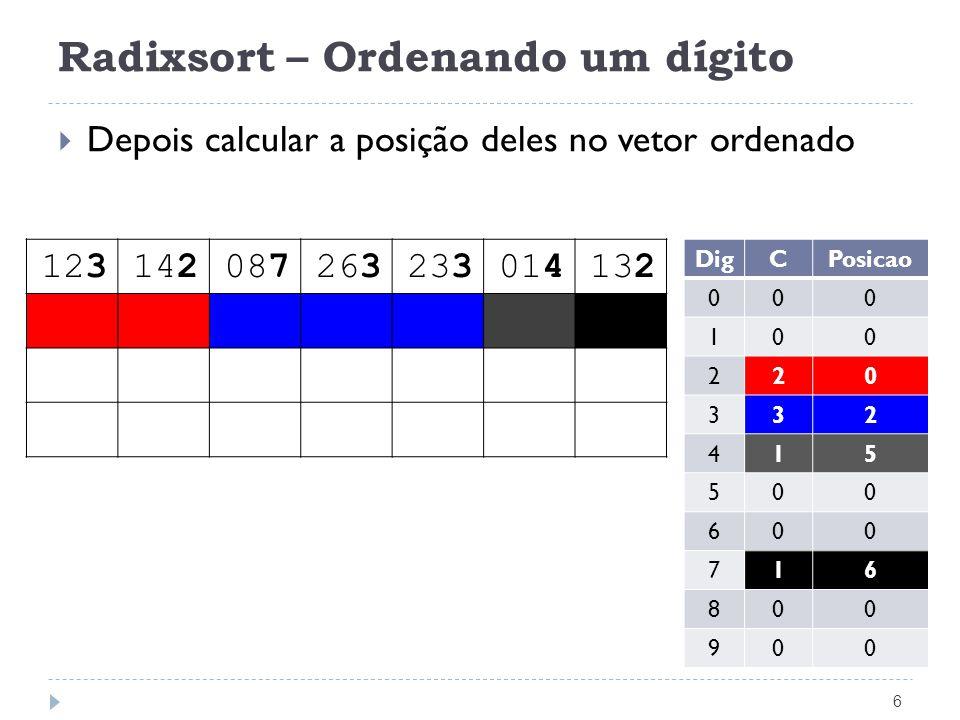 Radixsort – Ordenando um dígito 6 Depois calcular a posição deles no vetor ordenado 123142087263233014132 DigCPosicao 000 100 220 332 415 500 600 716