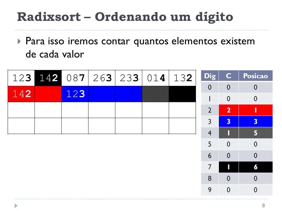 Radixsort – Ordenando um dígito 8 Para isso iremos contar quantos elementos existem de cada valor 123142087263233014132 142123 DigCPosicao 000 100 221