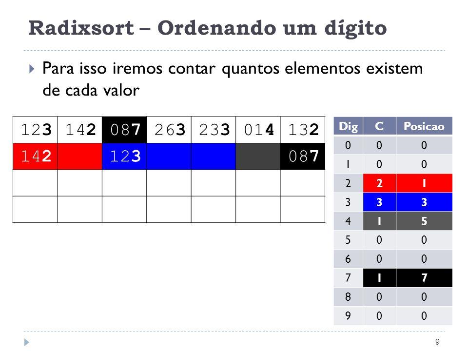 Radixsort – Ordenando um dígito 9 Para isso iremos contar quantos elementos existem de cada valor 123142087263233014132 142123087 DigCPosicao 000 100