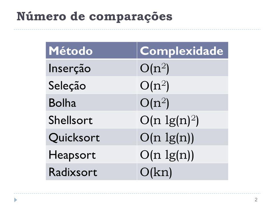 Número de comparações 2 MétodoComplexidade Inserção O(n 2 ) Seleção O(n 2 ) Bolha O(n 2 ) Shellsort O(n lg(n) 2 ) Quicksort O(n lg(n)) Heapsort O(n lg