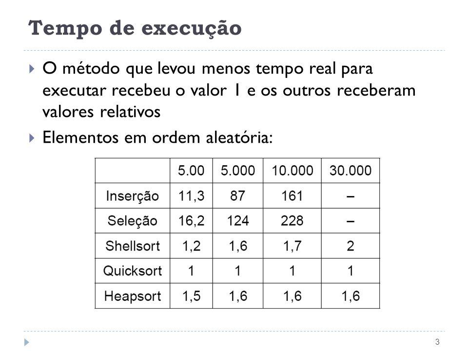 Tempo de execução 3 O método que levou menos tempo real para executar recebeu o valor 1 e os outros receberam valores relativos Elementos em ordem ale