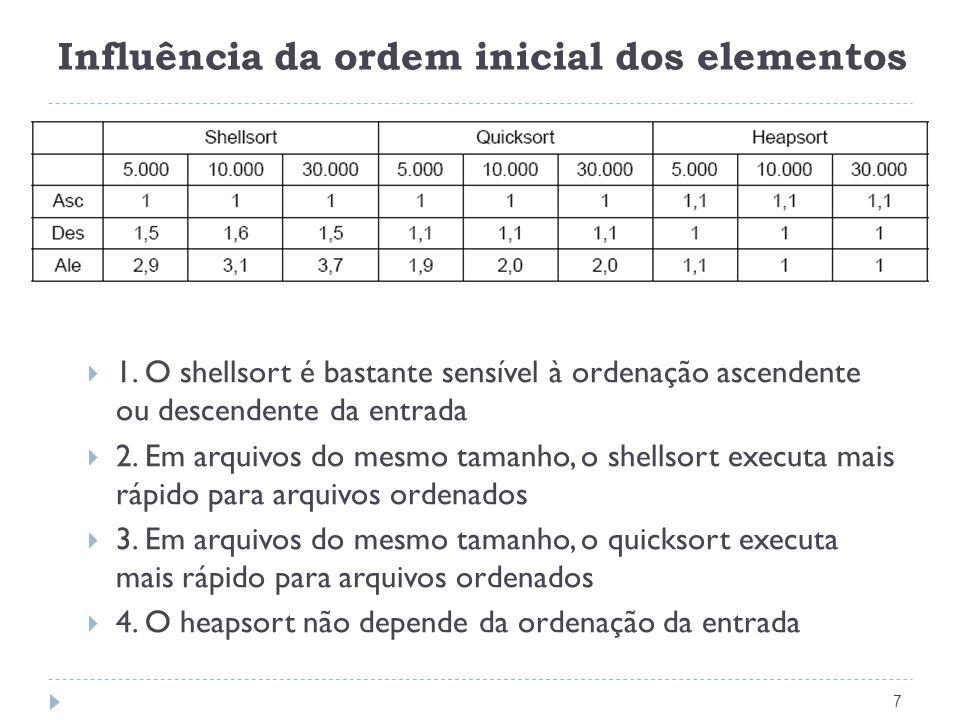 Influência da ordem inicial dos elementos 7 1. O shellsort é bastante sensível à ordenação ascendente ou descendente da entrada 2. Em arquivos do mesm