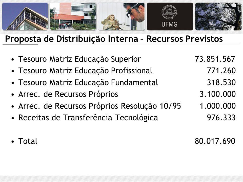 Proposta de Distribuição Interna – Recursos Previstos Tesouro Matriz Educação Superior 73.851.567 Tesouro Matriz Educação Profissional 771.260 Tesouro Matriz Educação Fundamental 318.530 Arrec.