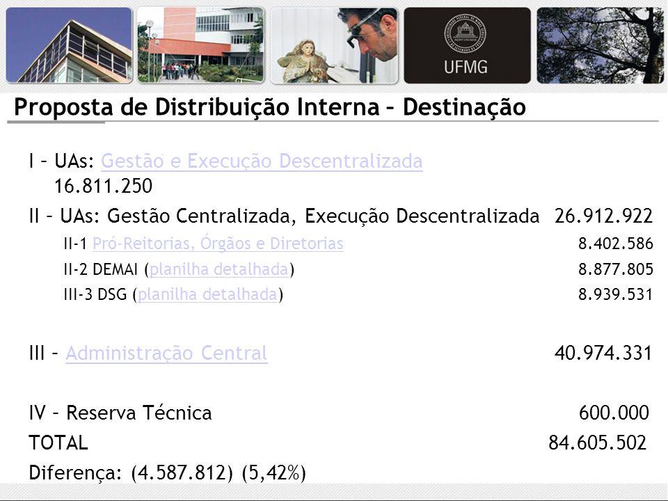 Proposta de Distribuição Interna – Destinação I – UAs: Gestão e Execução Descentralizada 16.811.250Gestão e Execução Descentralizada II – UAs: Gestão