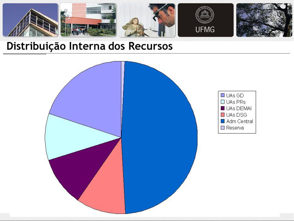 Distribuição Interna dos Recursos