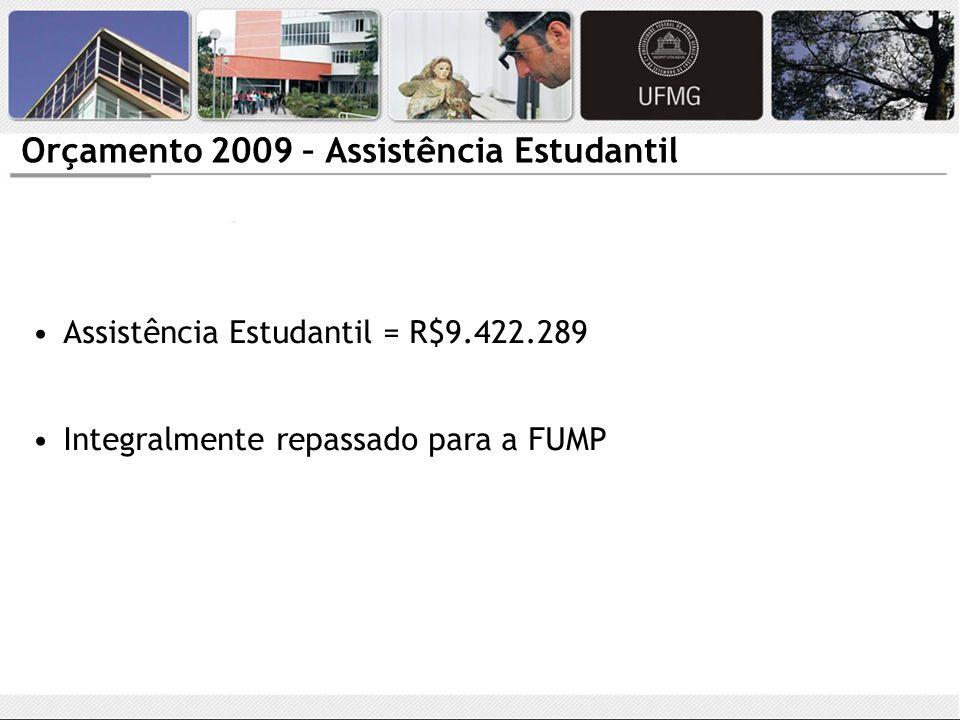 Orçamento 2009 – Assistência Estudantil Assistência Estudantil = R$9.422.289 Integralmente repassado para a FUMP