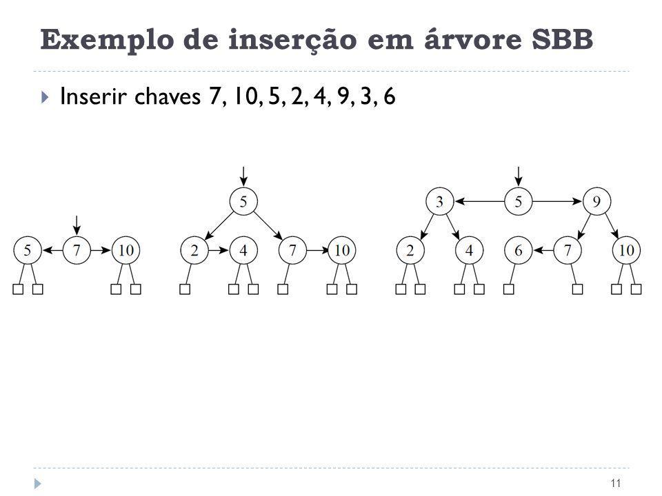 Exemplo de inserção em árvore SBB 11 Inserir chaves 7, 10, 5, 2, 4, 9, 3, 6