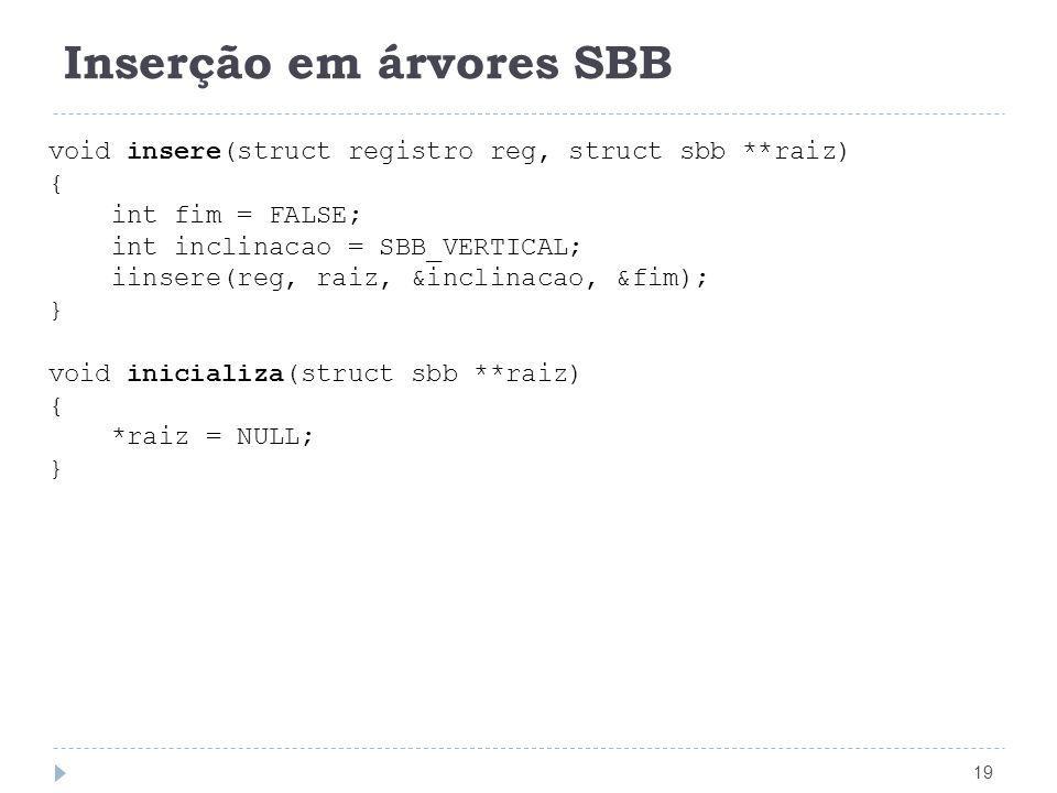 Inserção em árvores SBB 19 void insere(struct registro reg, struct sbb **raiz) { int fim = FALSE; int inclinacao = SBB_VERTICAL; iinsere(reg, raiz, &i