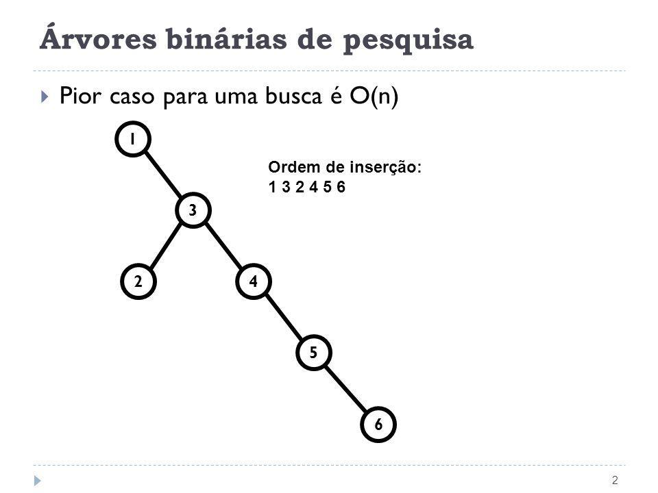 Árvores binárias de pesquisa 2 Pior caso para uma busca é O(n) 3 1 4 5 6 2 Ordem de inserção: 1 3 2 4 5 6