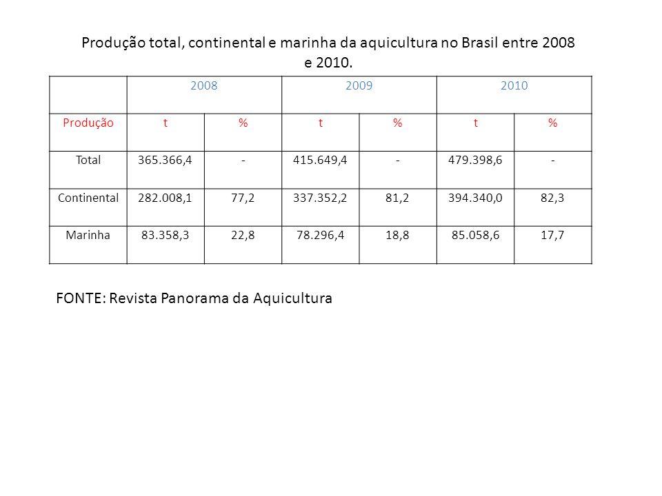 200820092010 Produçãot%t%t% Total365.366,4-415.649,4-479.398,6- Continental282.008,177,2337.352,281,2394.340,082,3 Marinha83.358,322,878.296,418,885.0