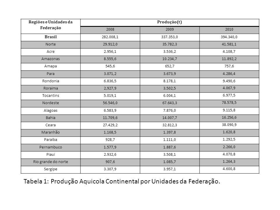 Regiões e Unidades da Federação Produção(t) 200820092010 Brasil 282.008,1337.353,0394.340,0 Norte29.912,035.782,341.581,1 Acre2.956,13.536,24.108,7 Am