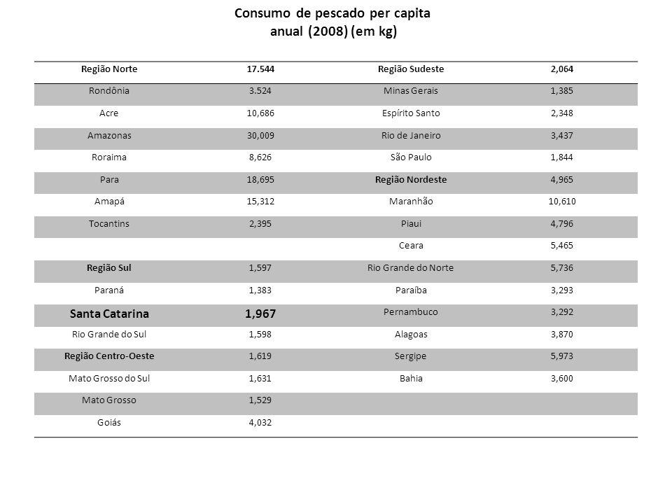 Região Norte17.544Região Sudeste2,064 Rondônia3.524Minas Gerais1,385 Acre10,686Espírito Santo2,348 Amazonas30,009Rio de Janeiro3,437 Roraima8,626São P