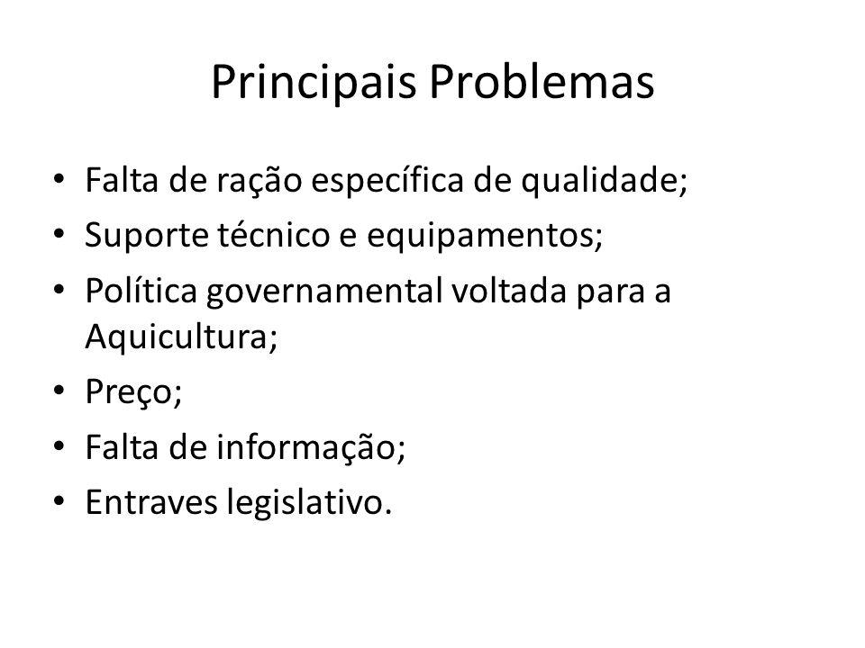 Principais Problemas Falta de ração específica de qualidade; Suporte técnico e equipamentos; Política governamental voltada para a Aquicultura; Preço;