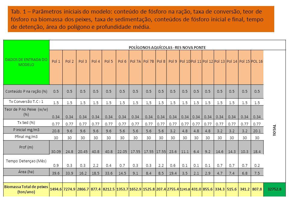 Pol 1Pol 2Pol 3Pol 4Pol 5Pol 6Pol 7APol 7B Pol 8Pol 9Pol 10Pol 11Pol 12Pol 13Pol 14Pol 15POL 16 Biomassa Total de peixes (ton/ano) 1494.67274.92866.7877.48212.51353.71652.91525.8207.42755.41245.8431.0855.6334.3515.6341.2807.8 32752.8 Tonelada de peixe produzida/ano 1494.67274.92866.7877.48212.51353.71652.91525.8207.42755.41245.8431.0855.6334.3515.6341.2807.8 32752.8 m 2 de gaiola 14946.472749.528667.38773.682125.313537.416529.415257.92074.027554.412458.44309.98555.73343.25155.53412.38078.0 327528.2 Número de Gaiolas 3736.618187.47166.82193.420531.33384.34132.33814.5518.56888.63114.61077.52138.9835.81288.9853.12019.5 81882.1 % da área do poligono aquícola ocupado 3.821.517.74.724.49.318.2 2.414.235.620.529.57.17.05.010.8 249.9 Area a ser requerida (5 em %) 18.9107.388.523.7122.246.790.8 12.271.0178.0102.6147.535.634.825.153.9 1249.6 Area de zoneamento m 2 74732.2363747.4143336.543868.0410626.667686.982646.976289.510369.8137771.862291.821549.642778.516715.825777.717061.740390.2 1637641.1 Area cultivável em hectares7.536.414.34.441.16.88.37.61.013.86.22.24.31.72.61.7 4.0 163.8 Área Delimitada (ha) 39.633.916.218.533.614.59.18.48.519.43.52.12.94.77.46.8 7.5236.6 Tab.