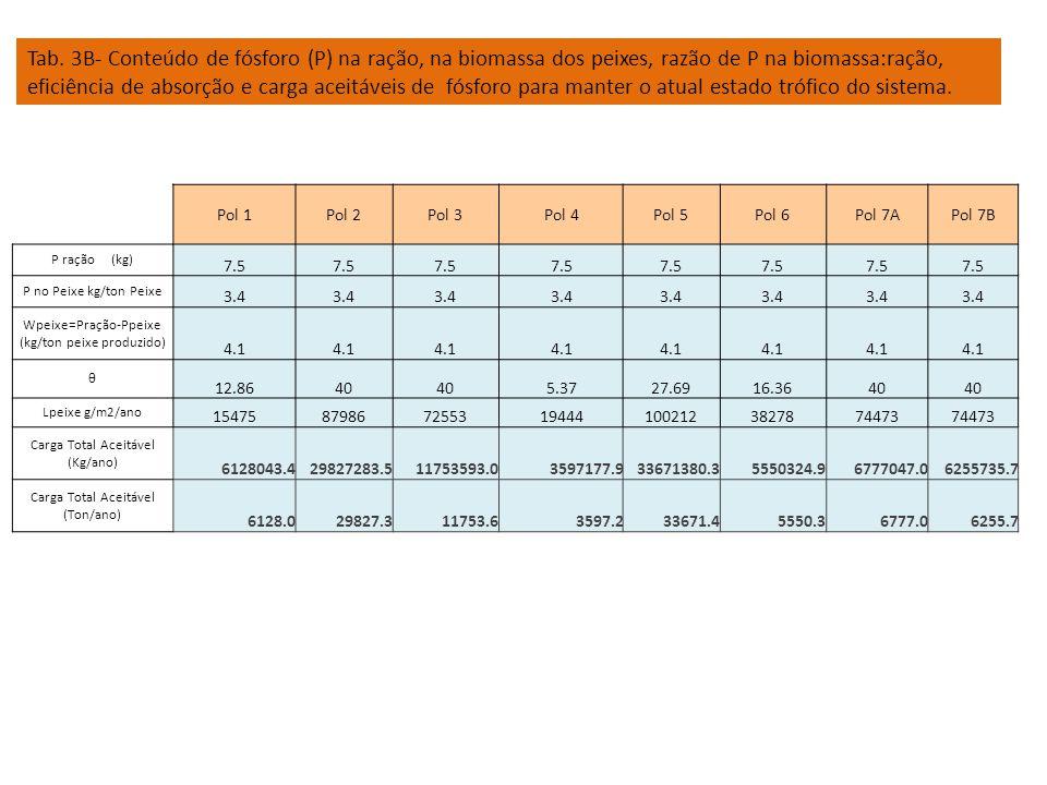 Pol 1Pol 2Pol 3Pol 4Pol 5Pol 6Pol 7APol 7B P ração (kg) 7.5 P no Peixe kg/ton Peixe 3.4 Wpeixe=Pração-Ppeixe (kg/ton peixe produzido) 4.1 θ 12.8640 5.