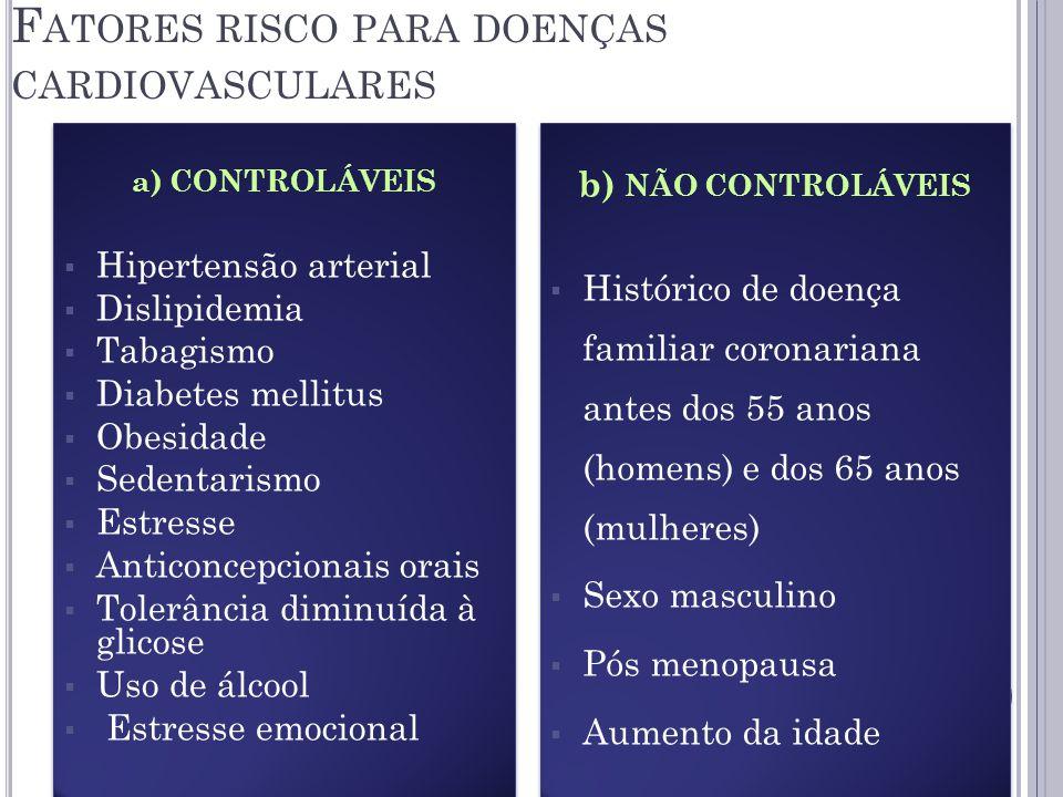 F ATORES RISCO PARA DOENÇAS CARDIOVASCULARES a) CONTROLÁVEIS Hipertensão arterial Dislipidemia Tabagismo Diabetes mellitus Obesidade Sedentarismo Estresse Anticoncepcionais orais Tolerância diminuída à glicose Uso de álcool Estresse emocional a) CONTROLÁVEIS Hipertensão arterial Dislipidemia Tabagismo Diabetes mellitus Obesidade Sedentarismo Estresse Anticoncepcionais orais Tolerância diminuída à glicose Uso de álcool Estresse emocional b) NÃO CONTROLÁVEIS Histórico de doença familiar coronariana antes dos 55 anos (homens) e dos 65 anos (mulheres) Sexo masculino Pós menopausa Aumento da idade b) NÃO CONTROLÁVEIS Histórico de doença familiar coronariana antes dos 55 anos (homens) e dos 65 anos (mulheres) Sexo masculino Pós menopausa Aumento da idade
