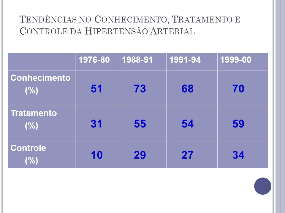 T ENDÊNCIAS NO C ONHECIMENTO, T RATAMENTO E C ONTROLE DA H IPERTENSÃO A RTERIAL 1976-801988-911991-941999-00 Conhecimento (%) 51 73 68 70 Tratamento (%) 31 55 54 59 Controle (%) 10 29 27 34
