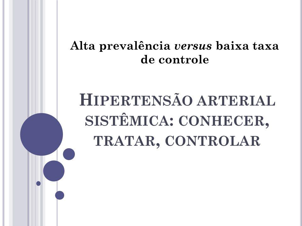 H IPERTENSÃO ARTERIAL SISTÊMICA : CONHECER, TRATAR, CONTROLAR Alta prevalência versus baixa taxa de controle