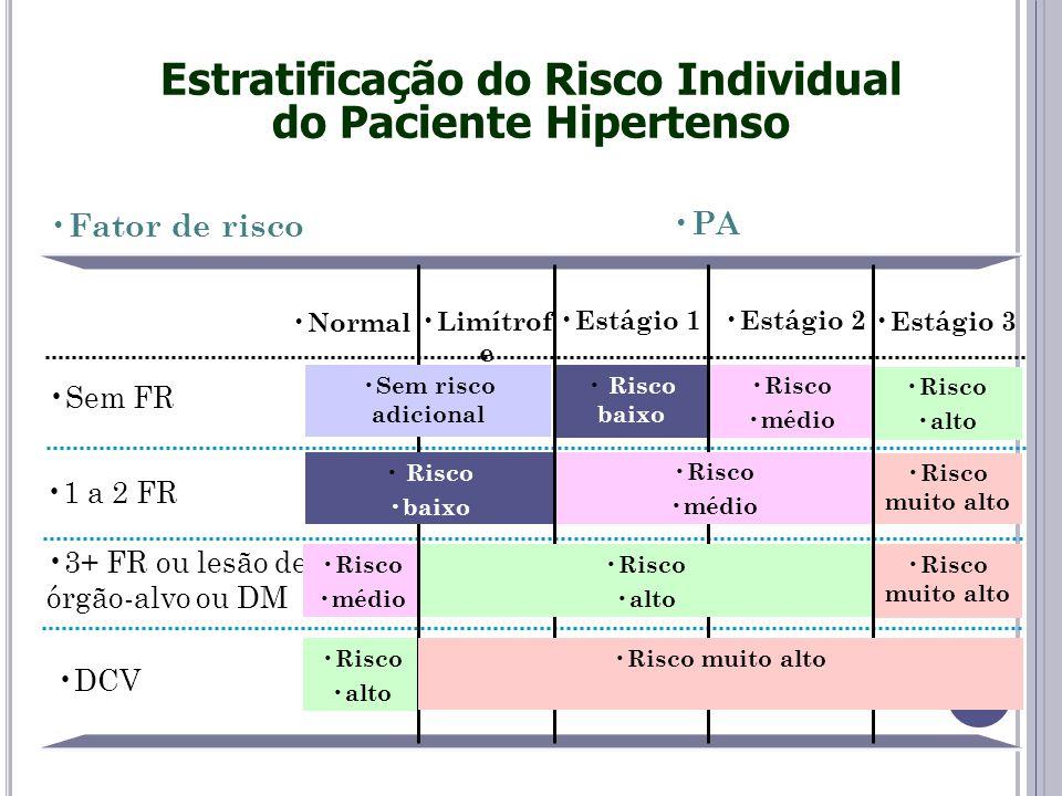 Risco alto Estratificação do Risco Individual do Paciente Hipertenso DCV 3+ FR ou lesão de órgão-alvo ou DM Risco muito alto 1 a 2 FR Risco alto Risco médio Risco baixo Sem FR Fator de risco PA Estágio 3 Estágio 2 Estágio 1 Limítrof e Normal Risco médio Risco muito alto Sem risco adicional Risco baixo Risco alto Risco muito alto Risco médio
