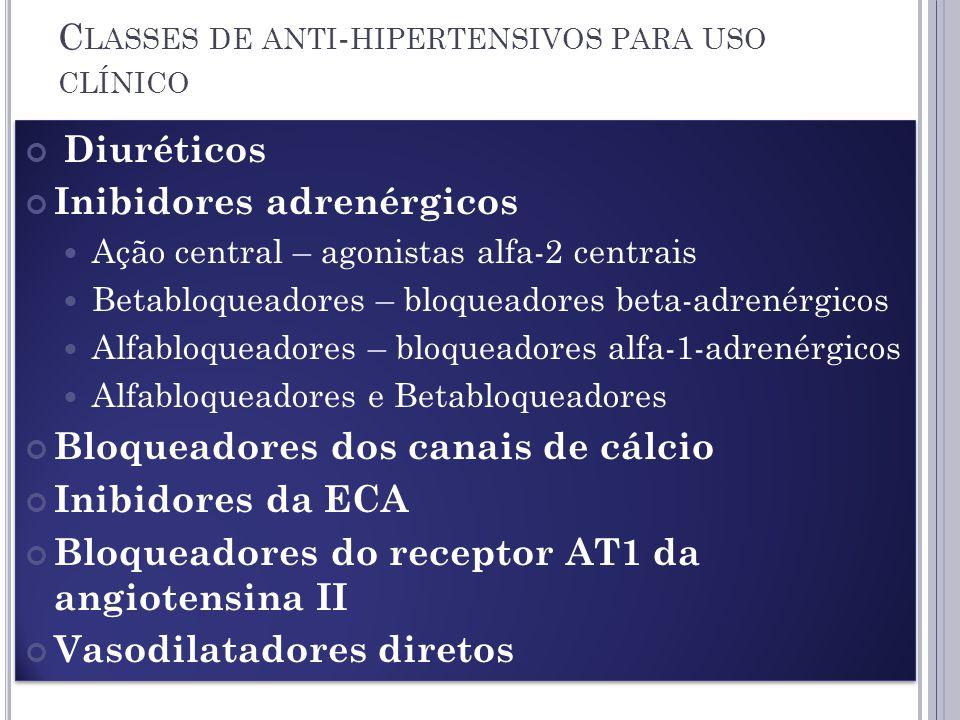 C LASSES DE ANTI - HIPERTENSIVOS PARA USO CLÍNICO Diuréticos Inibidores adrenérgicos Ação central – agonistas alfa-2 centrais Betabloqueadores – bloqueadores beta-adrenérgicos Alfabloqueadores – bloqueadores alfa-1-adrenérgicos Alfabloqueadores e Betabloqueadores Bloqueadores dos canais de cálcio Inibidores da ECA Bloqueadores do receptor AT1 da angiotensina II Vasodilatadores diretos Diuréticos Inibidores adrenérgicos Ação central – agonistas alfa-2 centrais Betabloqueadores – bloqueadores beta-adrenérgicos Alfabloqueadores – bloqueadores alfa-1-adrenérgicos Alfabloqueadores e Betabloqueadores Bloqueadores dos canais de cálcio Inibidores da ECA Bloqueadores do receptor AT1 da angiotensina II Vasodilatadores diretos