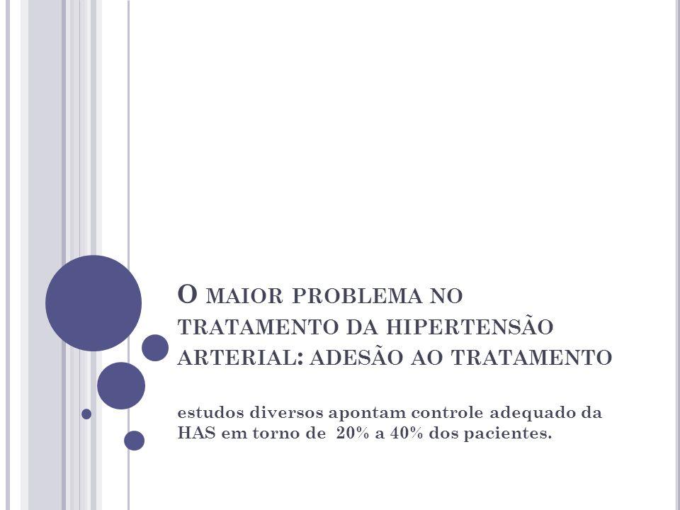 O MAIOR PROBLEMA NO TRATAMENTO DA HIPERTENSÃO ARTERIAL : ADESÃO AO TRATAMENTO estudos diversos apontam controle adequado da HAS em torno de 20% a 40% dos pacientes.