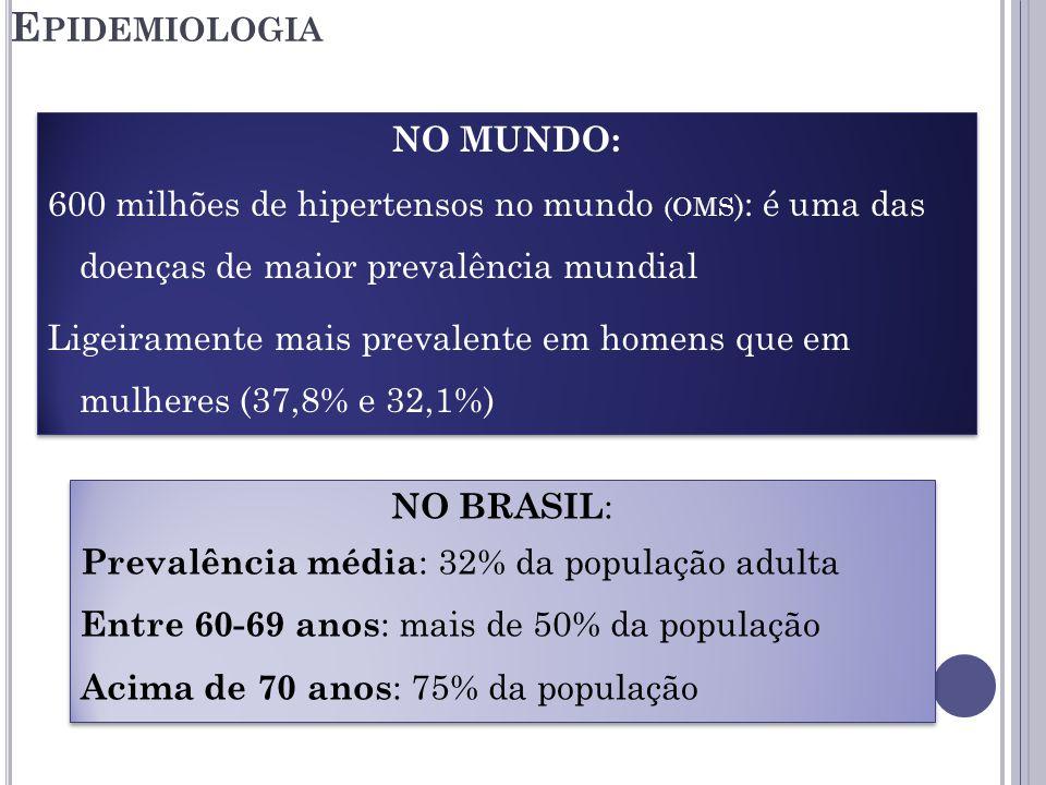 E PIDEMIOLOGIA NO MUNDO: 600 milhões de hipertensos no mundo (OMS ) : é uma das doenças de maior prevalência mundial Ligeiramente mais prevalente em homens que em mulheres (37,8% e 32,1%) NO MUNDO: 600 milhões de hipertensos no mundo (OMS ) : é uma das doenças de maior prevalência mundial Ligeiramente mais prevalente em homens que em mulheres (37,8% e 32,1%) NO BRASIL : Prevalência média : 32% da população adulta Entre 60-69 anos : mais de 50% da população Acima de 70 anos : 75% da população NO BRASIL : Prevalência média : 32% da população adulta Entre 60-69 anos : mais de 50% da população Acima de 70 anos : 75% da população