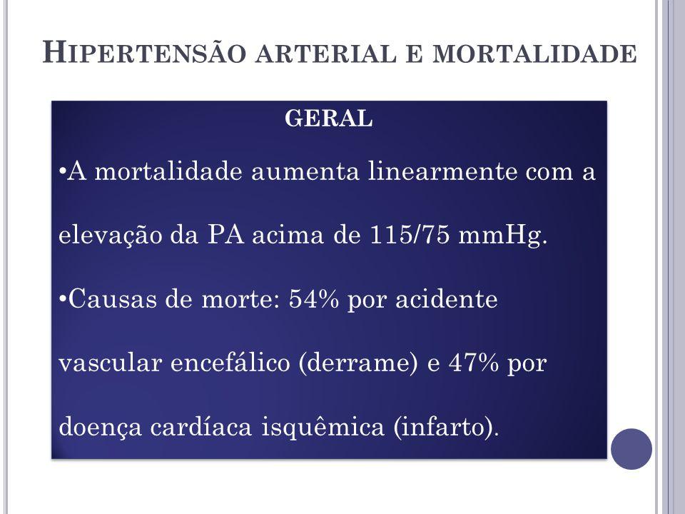 H IPERTENSÃO ARTERIAL E MORTALIDADE GERAL A mortalidade aumenta linearmente com a elevação da PA acima de 115/75 mmHg.