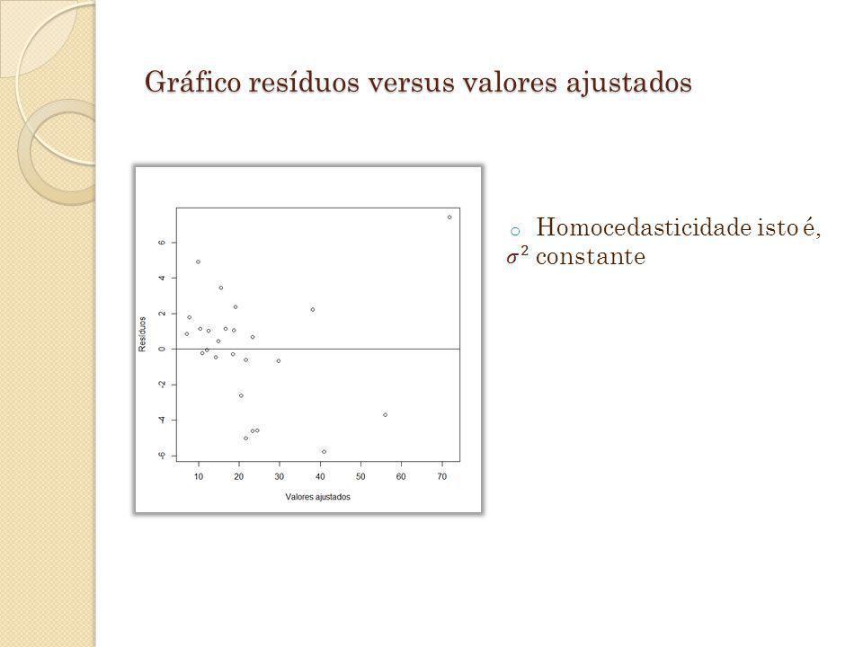 Gráfico resíduos versus valores ajustados o Homocedasticidade isto é, constante