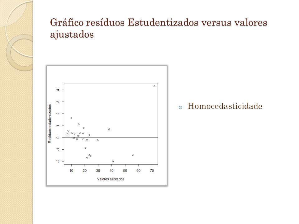 Gráfico resíduos Estudentizados versus valores ajustados o Homocedasticidade