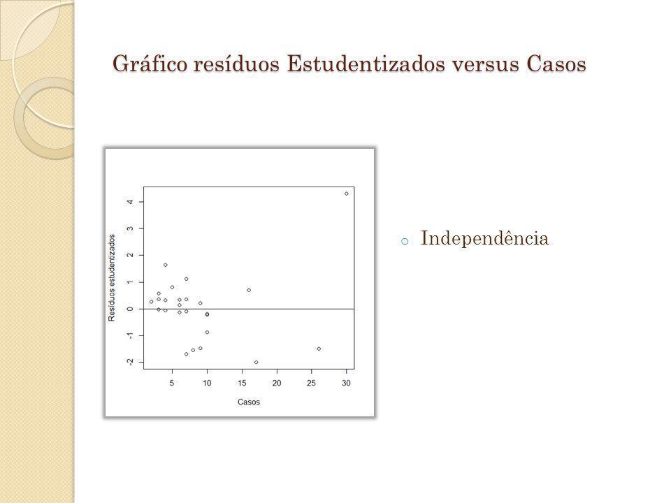 Gráfico resíduos Estudentizados versus Casos o Independência
