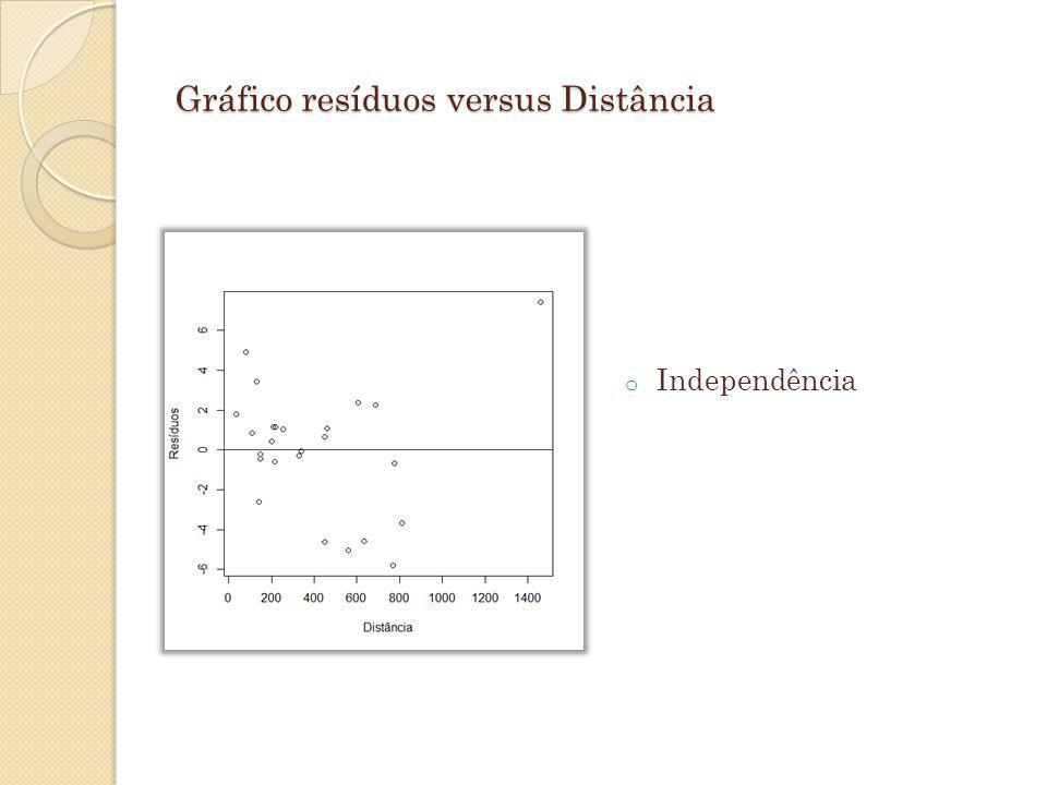 Gráfico resíduos versus Distância o Independência