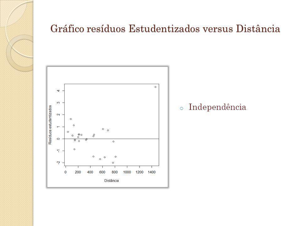 Gráfico resíduos Estudentizados versus Distância o Independência