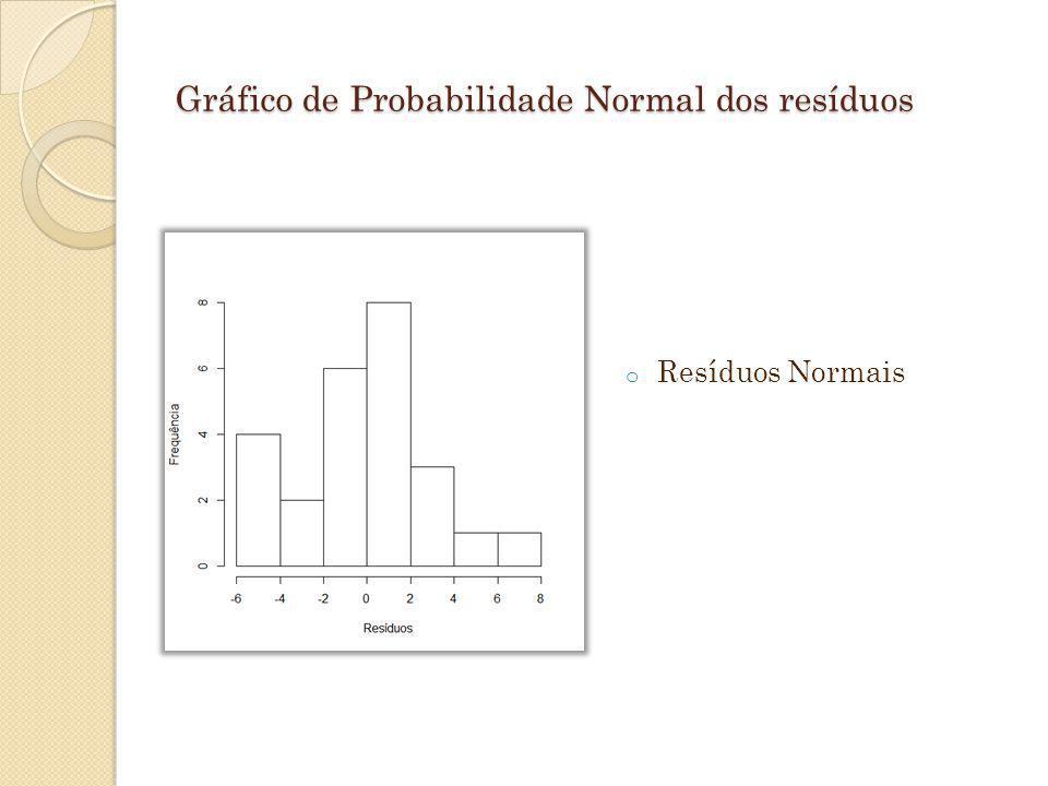 Gráfico de Probabilidade Normal dos resíduos o Resíduos Normais