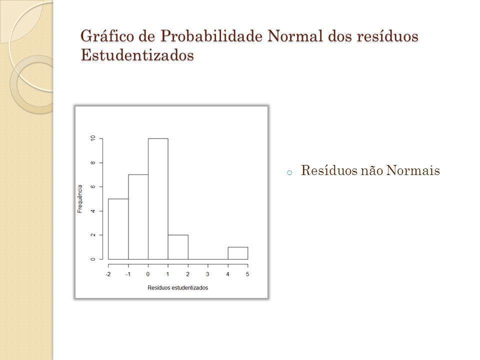 Gráfico de Probabilidade Normal dos resíduos Estudentizados o Resíduos não Normais