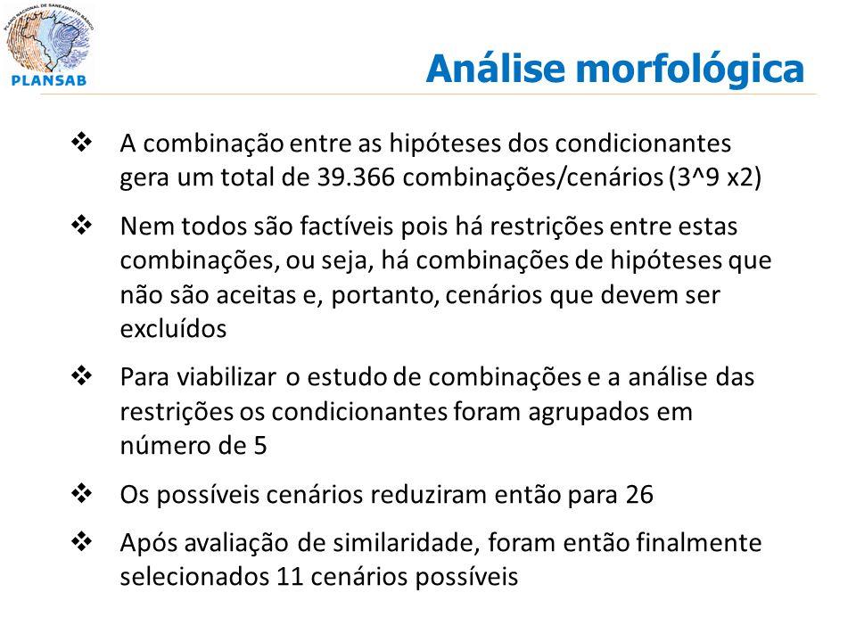 Análise morfológica A combinação entre as hipóteses dos condicionantes gera um total de 39.366 combinações/cenários (3^9 x2) Nem todos são factíveis p