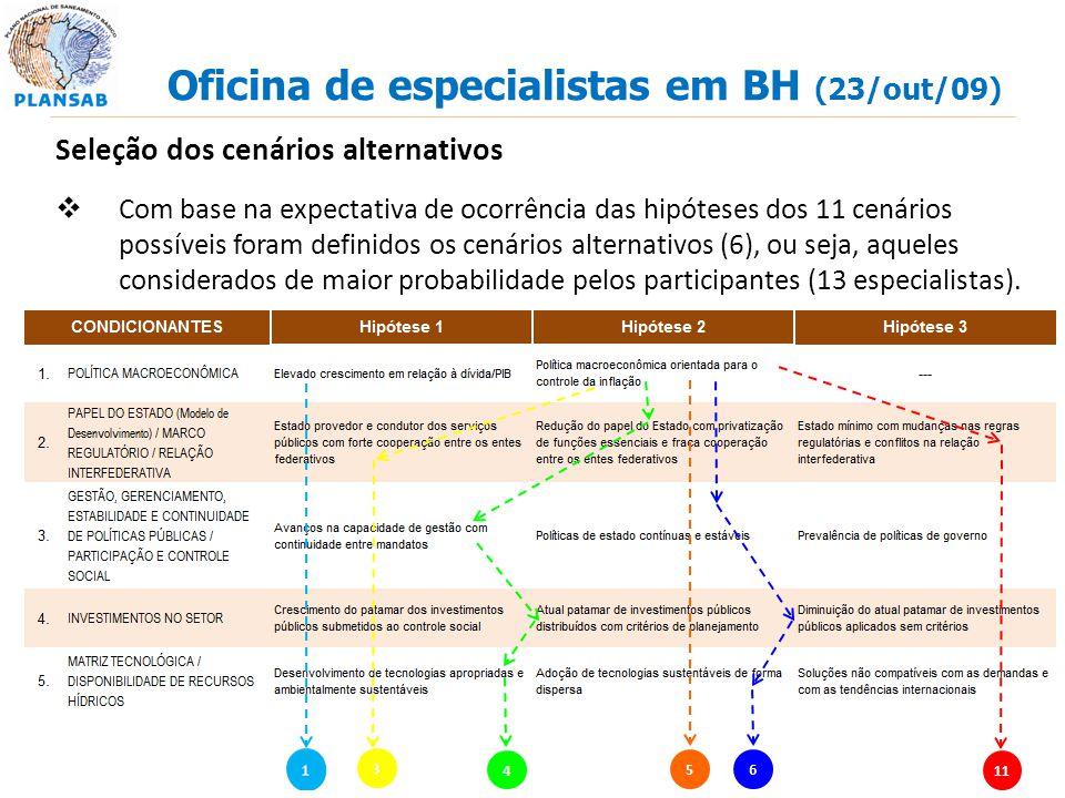 Oficina de especialistas em BH (23/out/09) Seleção dos cenários alternativos Com base na expectativa de ocorrência das hipóteses dos 11 cenários possí