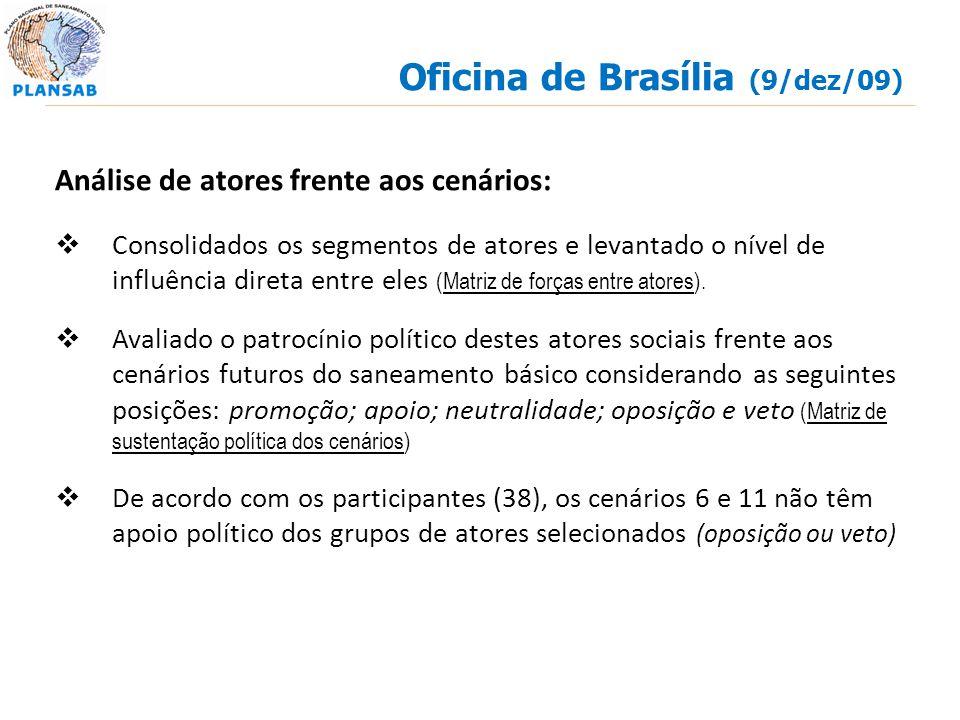 Oficina de Brasília (9/dez/09) Análise de atores frente aos cenários: Consolidados os segmentos de atores e levantado o nível de influência direta ent