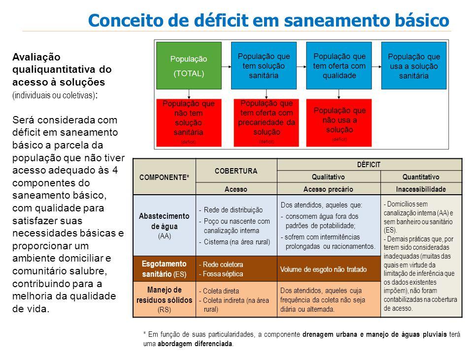 Conceito de déficit em saneamento básico Avaliação qualiquantitativa do acesso à soluções (individuais ou coletivas) : Será considerada com déficit em