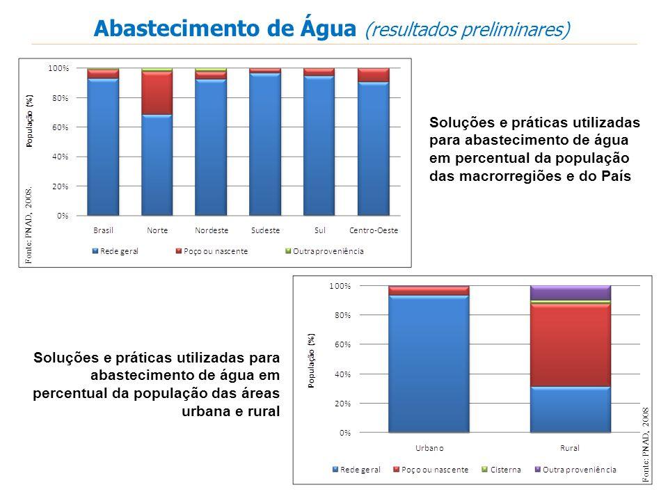 Abastecimento de Água (resultados preliminares) Fonte: PNAD, 2008. Soluções e práticas utilizadas para abastecimento de água em percentual da populaçã