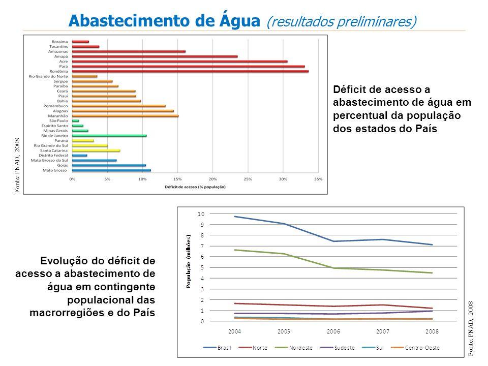 Evolução do déficit de acesso a abastecimento de água em contingente populacional das macrorregiões e do País Déficit de acesso a abastecimento de águ