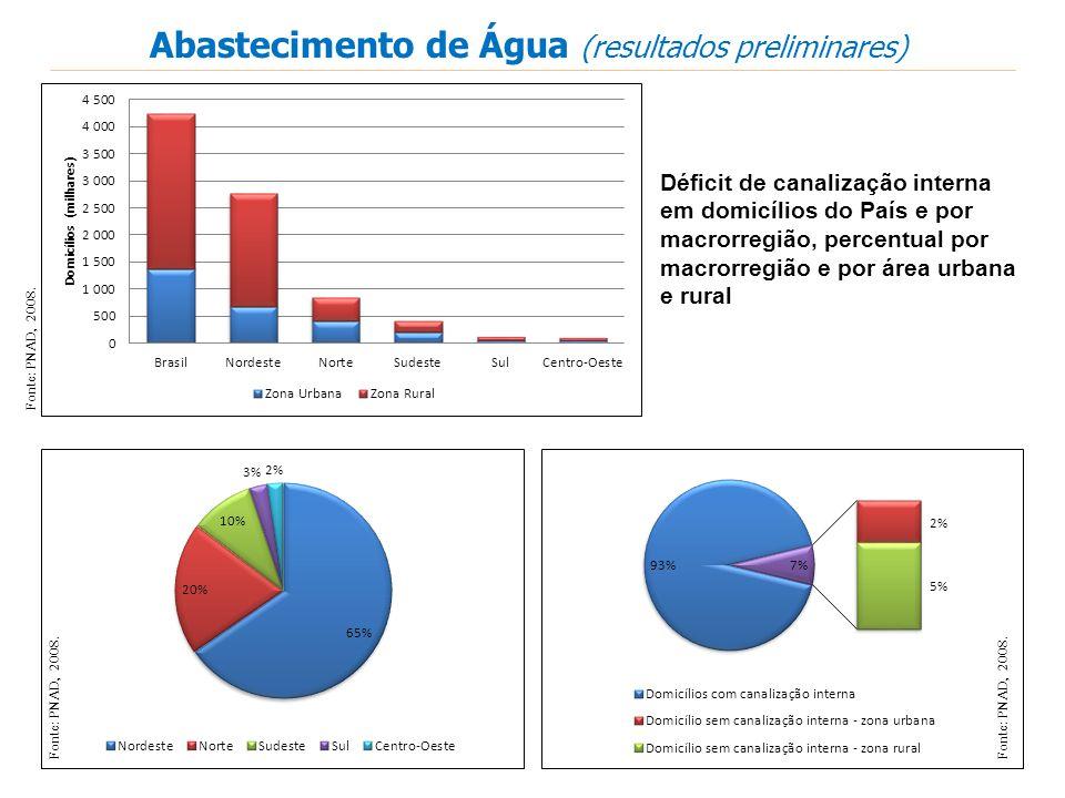 Fonte: PNAD, 2008. Abastecimento de Água (resultados preliminares) Déficit de canalização interna em domicílios do País e por macrorregião, percentual