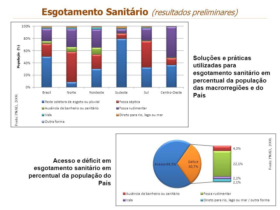Fonte: PNAD, 2008. Soluções e práticas utilizadas para esgotamento sanitário em percentual da população das macrorregiões e do País Acesso e déficit e