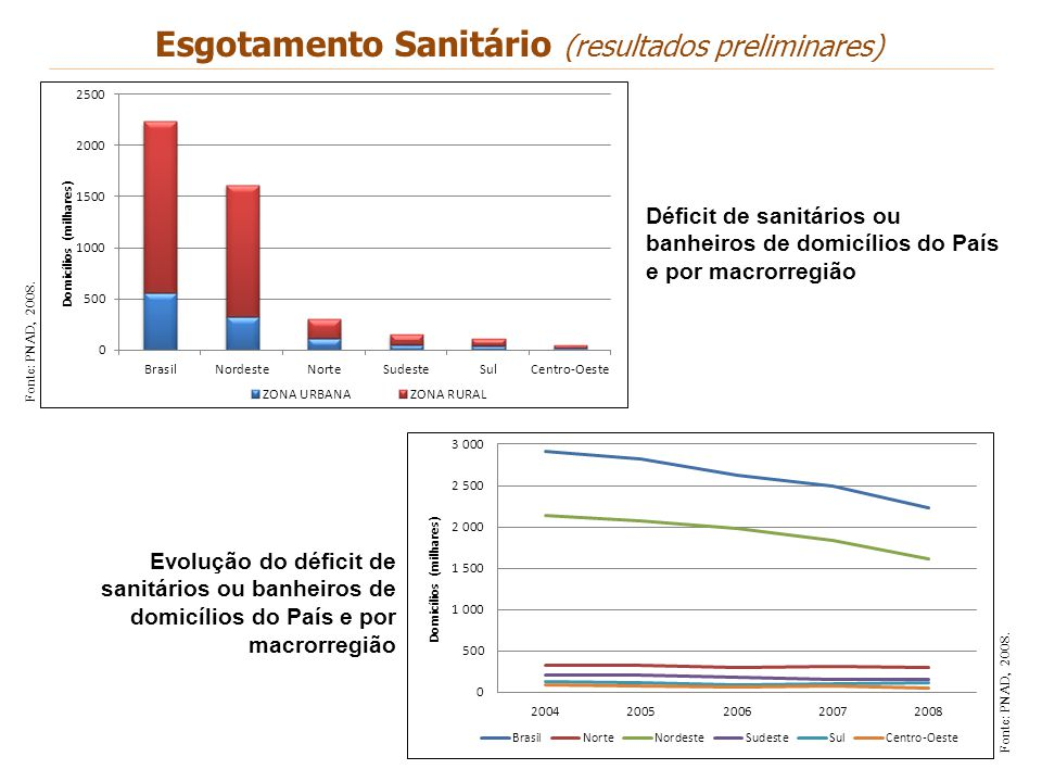 Fonte: PNAD, 2008. Déficit de sanitários ou banheiros de domicílios do País e por macrorregião Fonte: PNAD, 2008. Evolução do déficit de sanitários ou