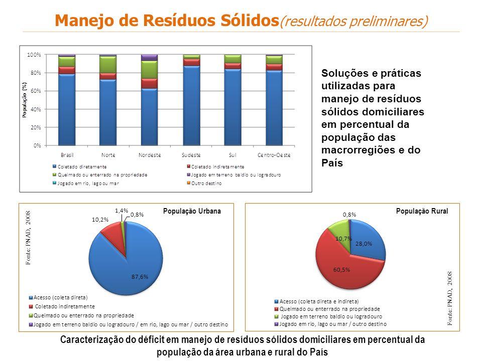 Caracterização do déficit em manejo de resíduos sólidos domiciliares em percentual da população da área urbana e rural do País População Urbana Fonte: