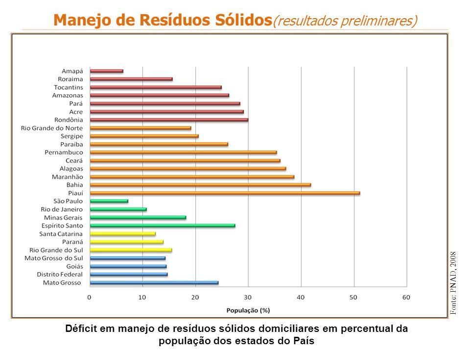 Déficit em manejo de resíduos sólidos domiciliares em percentual da população dos estados do País Fonte: PNAD, 2008 Manejo de Resíduos Sólidos (result