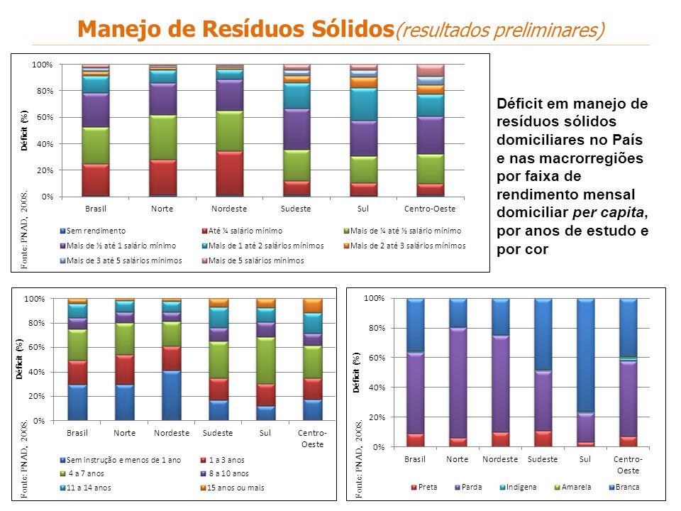 Fonte: PNAD, 2008. Déficit em manejo de resíduos sólidos domiciliares no País e nas macrorregiões por faixa de rendimento mensal domiciliar per capita